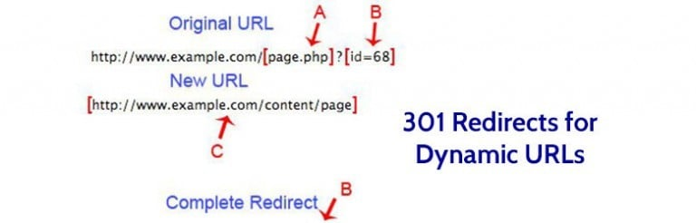 A preview of a diagram titled 301 redirects for Dynamic U R L's.