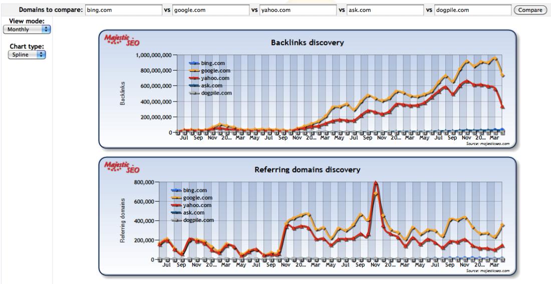 majestic backlinks directory