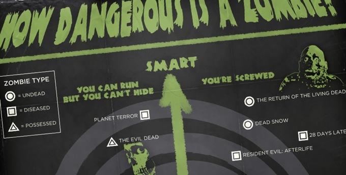 zombie infographics