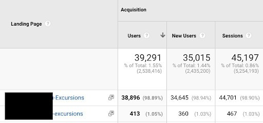 A Google Analytics table with four columns: Landing Page. The remaining three columns are titled Acquisition: Users, New Users, Sessions. Two rows: The first row text is Excursions with an uppercase E. The second row text is excursions with a lowercase e. Data for uppercase: Users: 38,896, New Users: 34,645, Sessions: 44,701. Data for lowercase: Users: 413, New Users: 360, Sessions: 467.