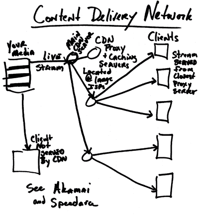 A hand-drawn flow diagram titled Content Delivery network depicted here as a numbered list. 1. Your media. 2. Client not served by C D N. See Akamai and Speedara. 2. Live stream: Main C D N server. 3. C D N Proxy and Caching servers located at image I S P's. 4. Clients. Stream served from closest proxy server. 3. C D N Proxy and Caching servers located at image I S P's. 4. Clients. Stream served from closest proxy server. 3. C D N Proxy and Caching servers located at image I S P's. 4. Clients. Stream served from closest proxy server.