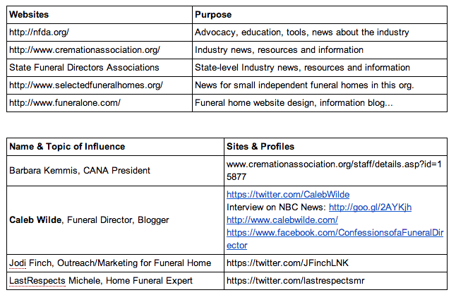 Influencers and Publications