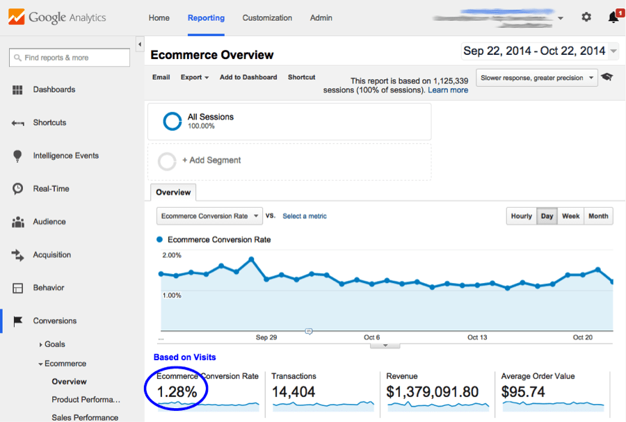 eCommerce Conversion Rate Visits