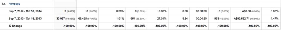 ecommerce tracking analytics