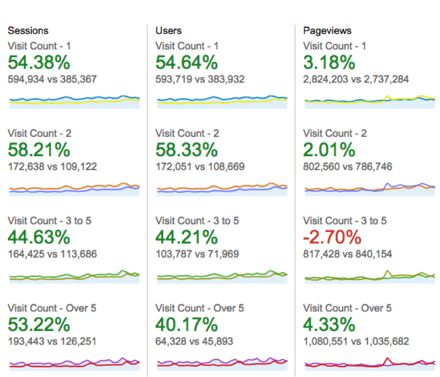 eCommerce Conversion Rate by Visit Counts Example