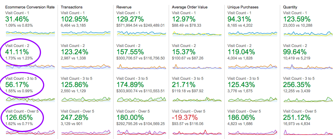 eCommerce Conversion Rate By Visit Count YoY Example