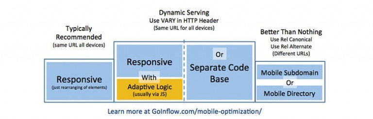 """Mobile optimization diagram. Four bars. The middle two bars are the highest, then the left bar, and then the right bar. The left bar is titled """"Typically recommended (same U R L all devices)"""" and labeled """"Responsive (just rearranging of elements)."""" The middle two bars are titled """"Dynamic serving: Use V A R Y in H T T P header (same U R L for all devices)."""" The left middle bar is labeled """"Responsive with adaptive logic (usually via J S)."""" The right middle bar is labeled """"or Separate code base."""" The right bar is titled """"Better than Nothing: use Rel canonical, use rel alternate (different U R L's)"""" and labeled Mobile subdomain or mobile directory."""