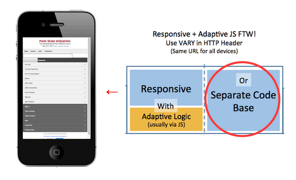 A diagram. On the right are two boxes. Text in the first box: Responsive with Adaptive Logic (usually via J S). Text in the second circled box: Or separate Code base. Text above both boxes states: Responsive plus adaptive J S F T W! Use V A R Y in H T T P Header (Same U R L for all devices). An arrow points from the boxes to a smart phone displaying a website.