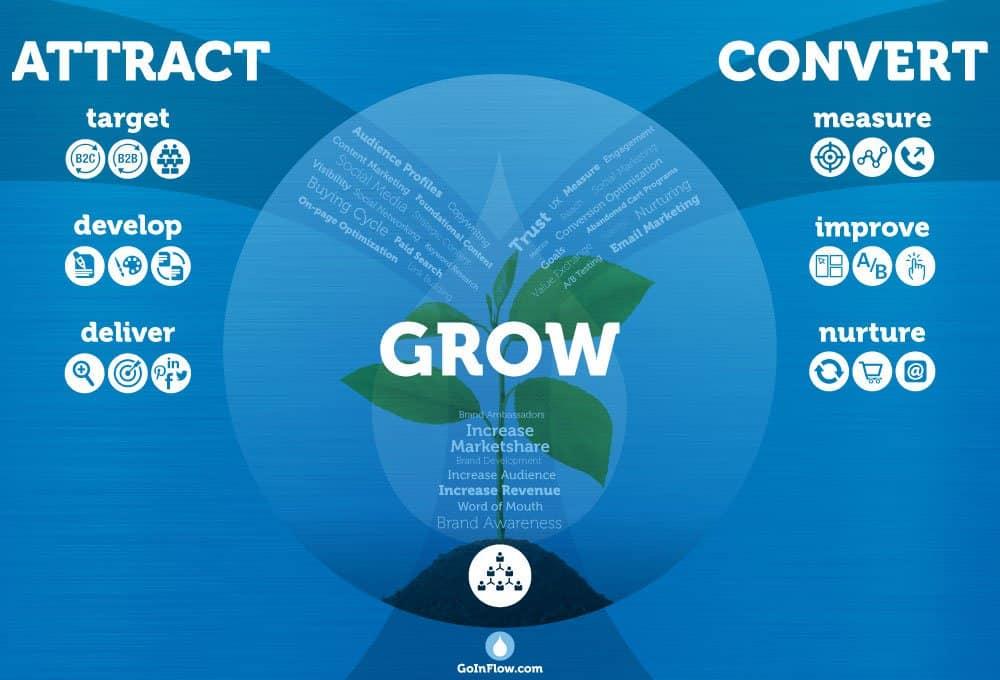 Award-Winning eCommerce Marketing Agency | Inflow