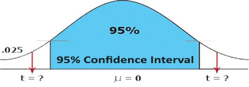 A bell curve. An area from one side of the peak to the other is marked 95%, 95% confidence interval. The first tail is marked 0.25. Two arrows point downward from the left and right tail to points on the horizontal axis labeled: t equals question mark. Population mean equals 0.