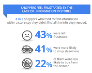 Shoppers frustrated by lack of information in stores