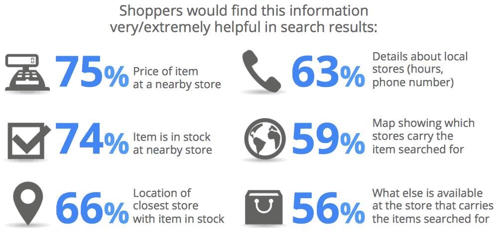 What users want from search