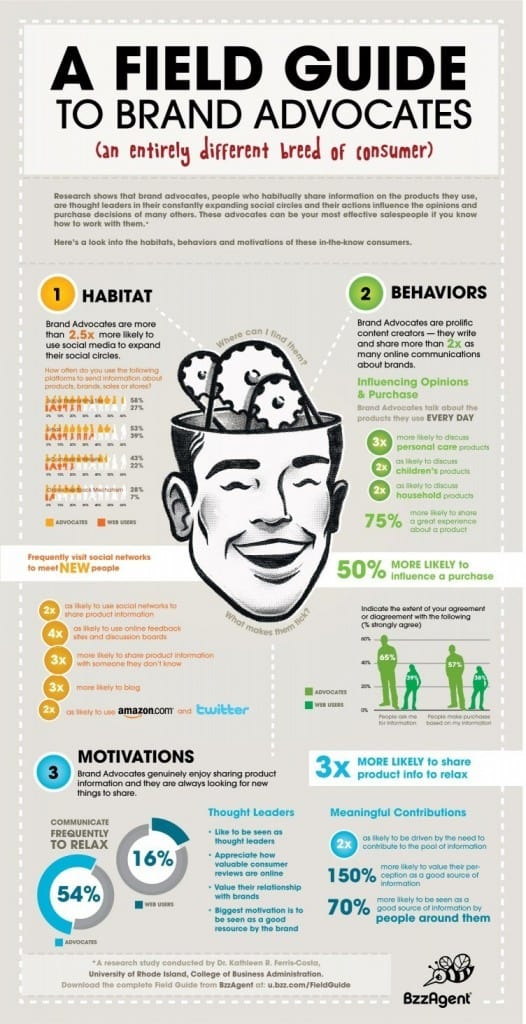 Field Guide to Brand Advocates Infographic