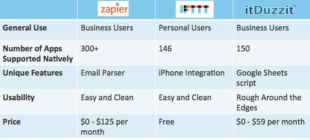 comparision table price