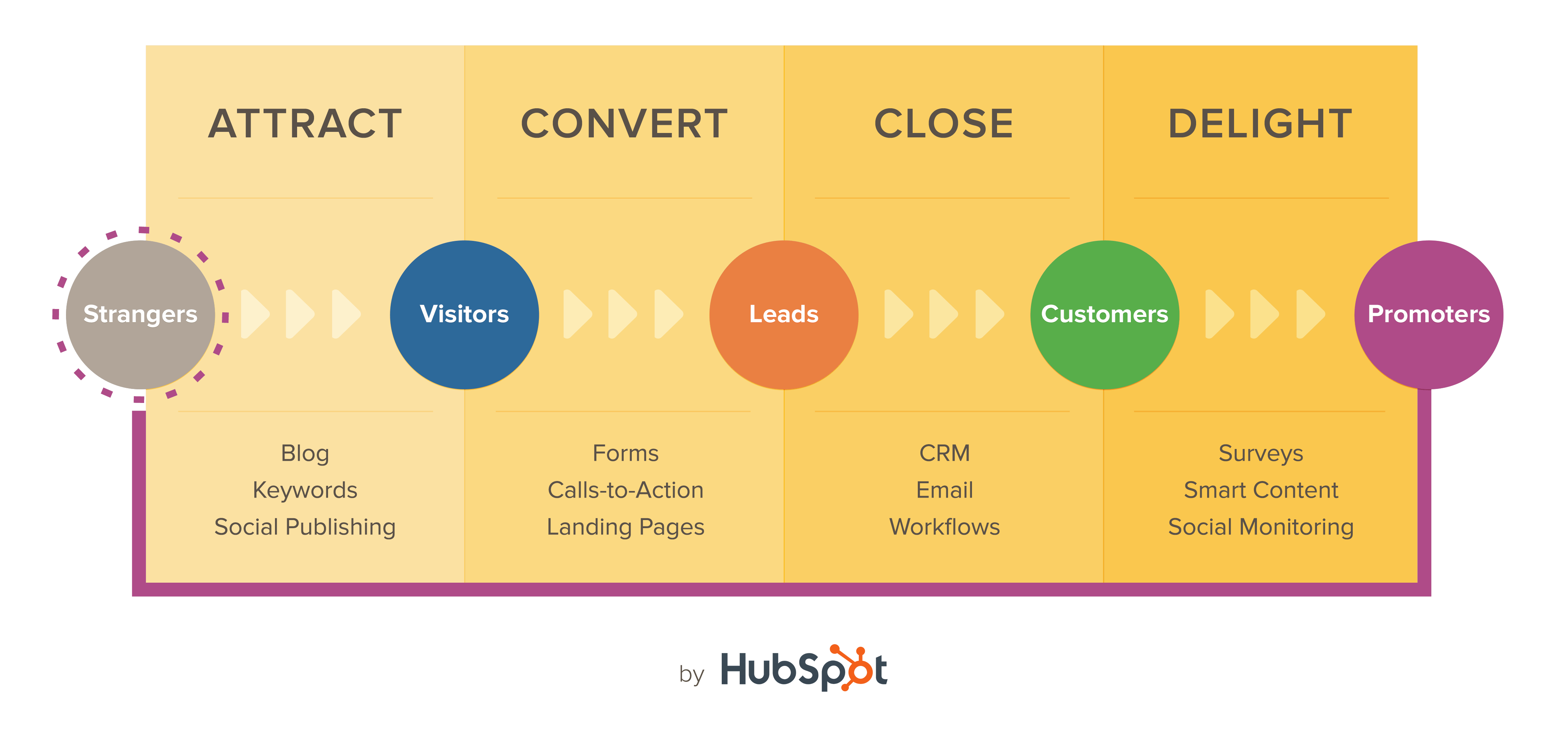 HubSpot_Inbound_Methodology