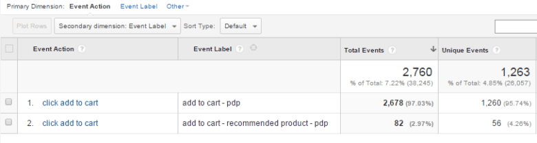 Google Analytics Add to Cart Screenshot