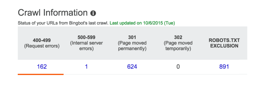 Bing Webmaster tools Crawl information table. Five columns and one row of data as follows: 400 - 499 (request errors): 162, 500 - 599 (internal server errors): 1, 301 (Page moved permanently): 624, 302 (Page moved temporarily): 0, Robots.txt exclusion: 891.