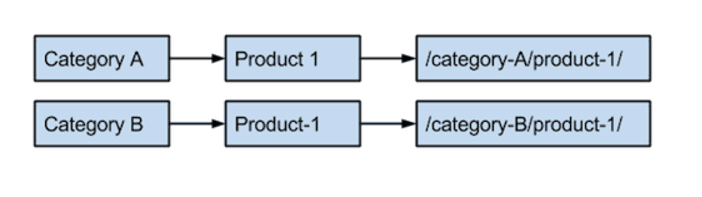 Potential URL path: Category to product to category-A/product-1/