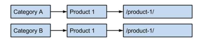 Root level URL path: Category to product to /product-1/
