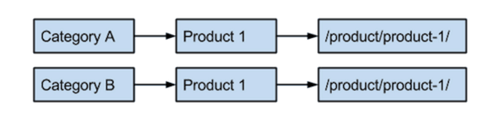 URL path: Category to Product to /product/product-1/