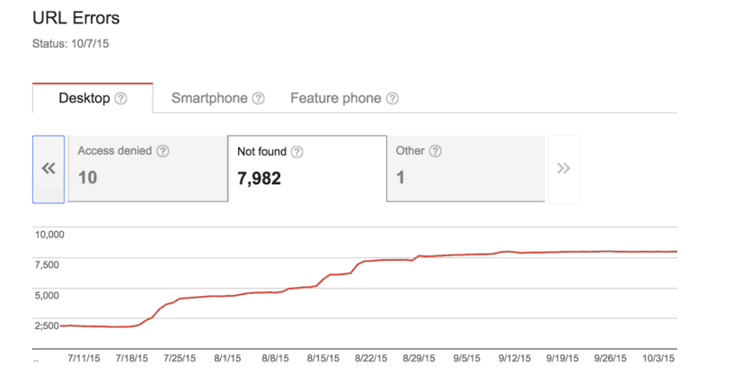 Google Search Console U R L errors. Three tabs across the top: Desktop, Smartphone and Feature phone. Desktop is selected. Under Desktop three tabs: Access denied, not found, other. Below the tabs is a line graph.