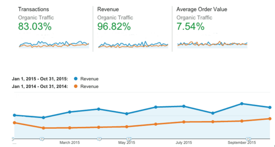 Technical SEO case study graph