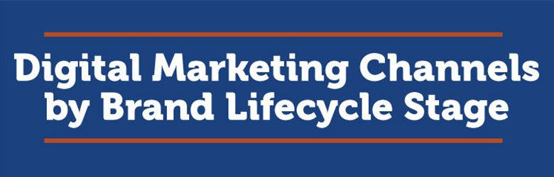 digital marketing channel by brand lifecycle stage