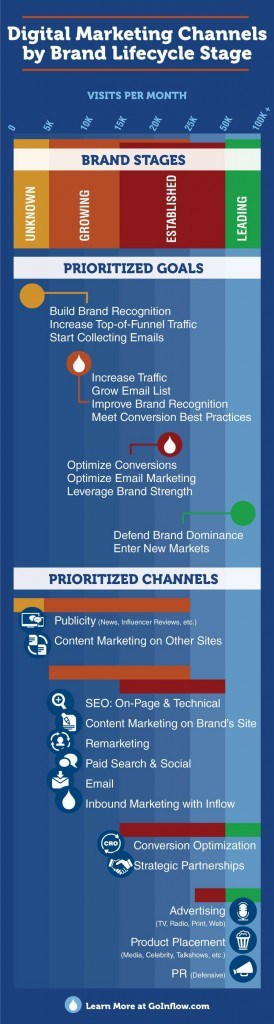 Digital Marketing Channels by Brand Lifecycle Stage