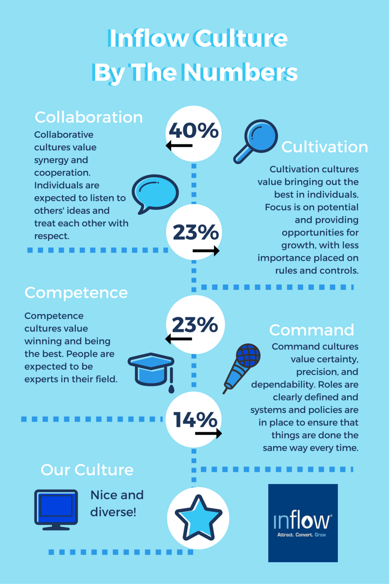 Inflow Culture by the numbers from RoundPegg survey