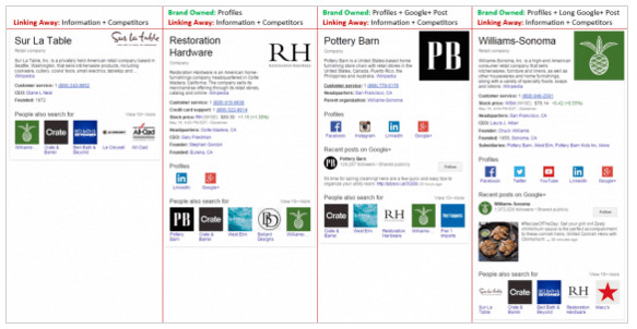 Comparing Four eCommerce Brand Knowledge Graph Boxes