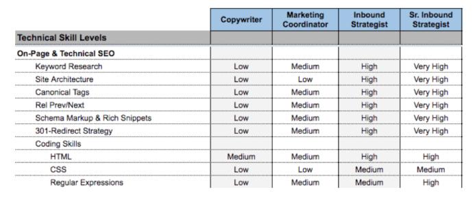 skills matrix for employees