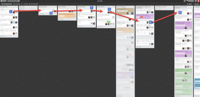Testing queue management example using Trello.
