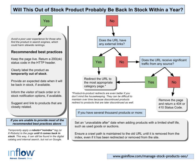 Out of stock products flowchart by Inflow