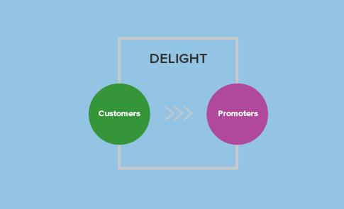 delight inbound customers