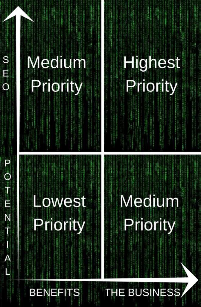 SEO Priority chart using The Matrix theme