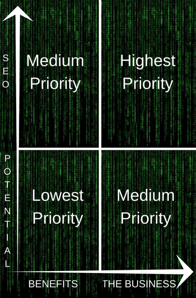 SEO Priority chart using The Matrix theme