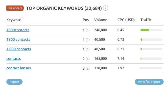 top organic keywords for 1800Contacts