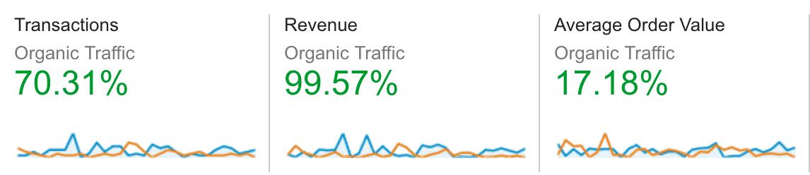 Three columns of data as follows: Transactions: 70.31%, Revenue: 99.57%, Average Order Value: 17.18%.