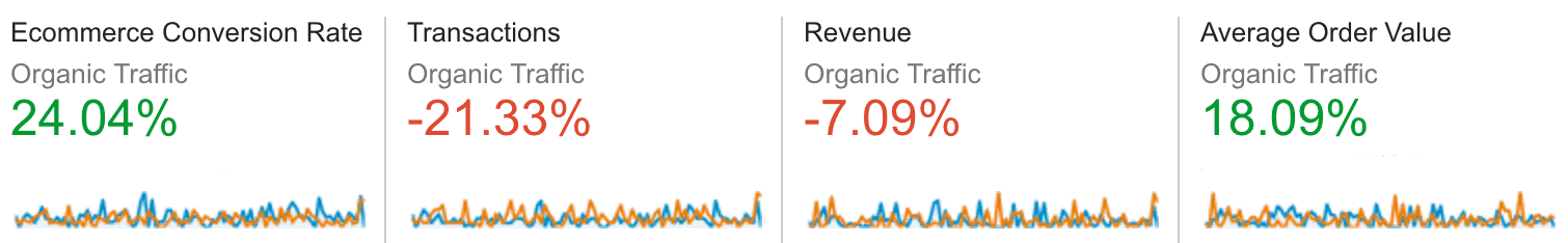 Four columns of data as follows: Ecommerce Conversion Rate: 24.04%, Transactions: -21.33%, Revenue: -7.09%, Average order value: 18.09%.