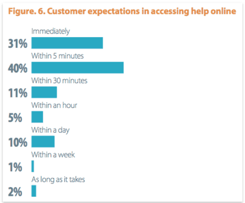 graph showing customer expectations