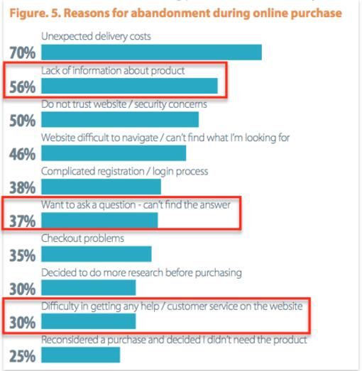 Graph showing customer abandonment rates