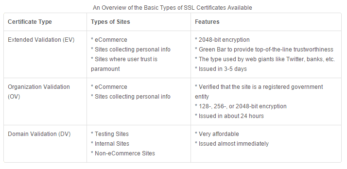An overview of SSL Certificates