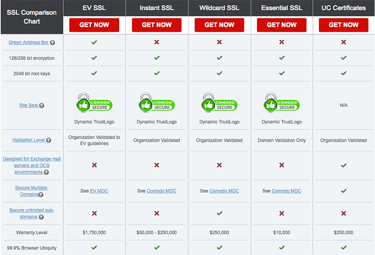 Which SSL Certificate Should You Choose for SEO and Conversions?