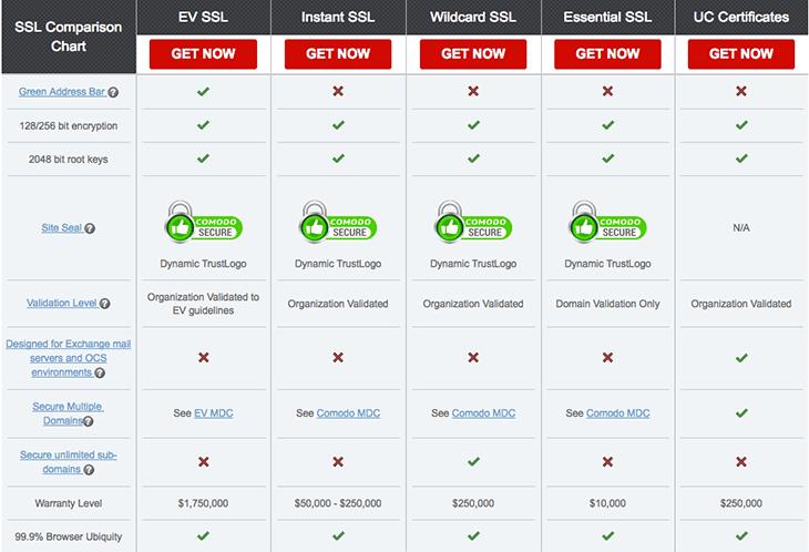 Comodo SSL Certificates