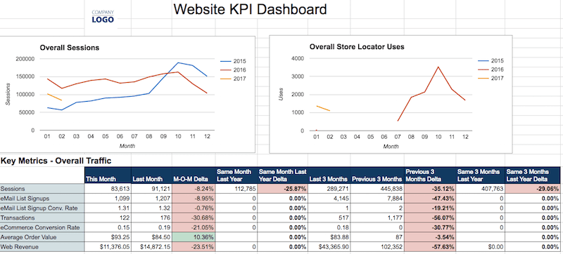 Website KPI Dashboard. At the top are two graphs titled Overall Sessions and Overall Store Locater Uses. Below, a table titled Key Metrics - Overall Traffic with 10 columns and 7 rows.