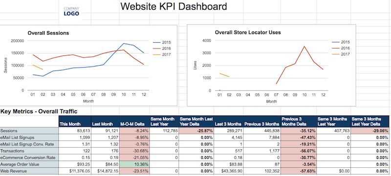 eCommerce KPI Dashboard