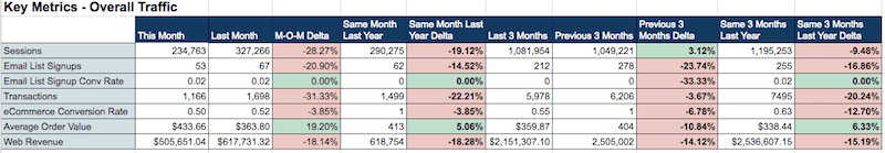 A table titled Key Metrics - overall traffic with 10 columns labeled as follows: This month, last month, M-O-M delta, Same month last year, same month last year delta, last 3 months, previous 3 months, previous 3 months delta, same 3 months last year, same 3 months last year delta. 7 rows are labeled as follows: Sessions, email list signups, email list signup conv rate, transactions, ecommerce conversion rate, average order value, web revenue.