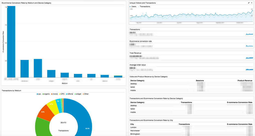 A dashboard screenshot with a bar chart, pie chart, line graph and several sections of data.