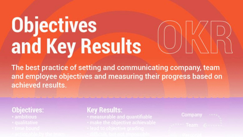 Objectives and Key Results Infographic
