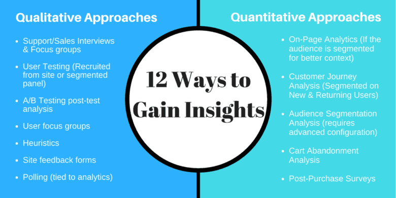 Epiphany Business - Ways to Gain Insights